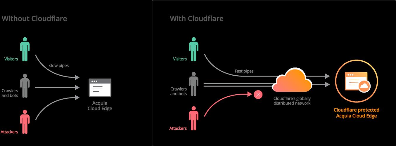 Hosting con Seguridad CloudFlare